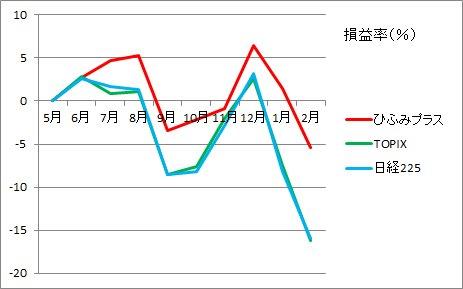 20162月損益率