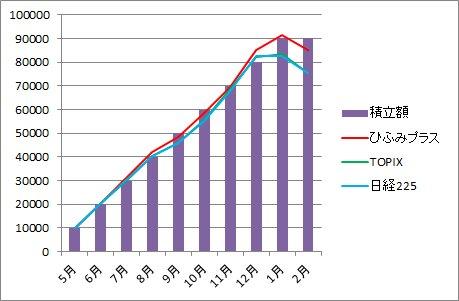 20162月棒グラフ