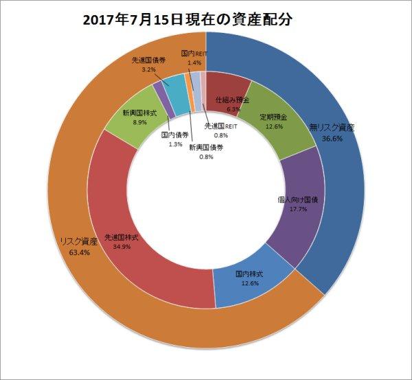 201707ドーナツグラフ