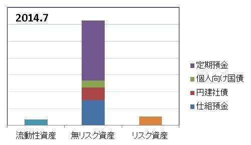 2014年7月の資産配分