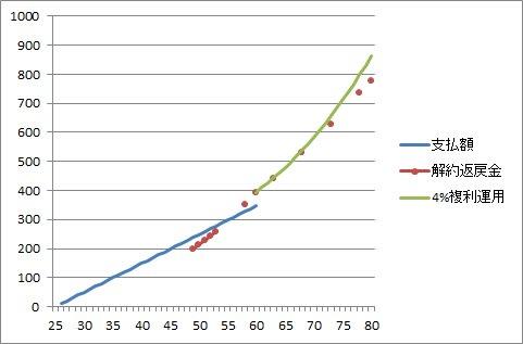 解約返戻金グラフ