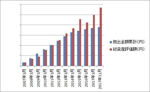 拠出金額と評価額のグラフ