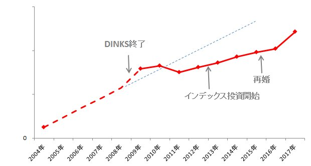 2004年から2017年までの資産グラフ
