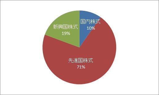 毎月積立割合円グラフ