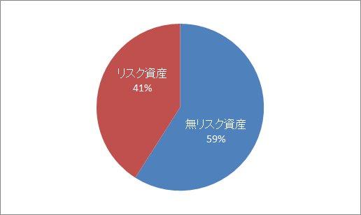 資産配分円グラフ