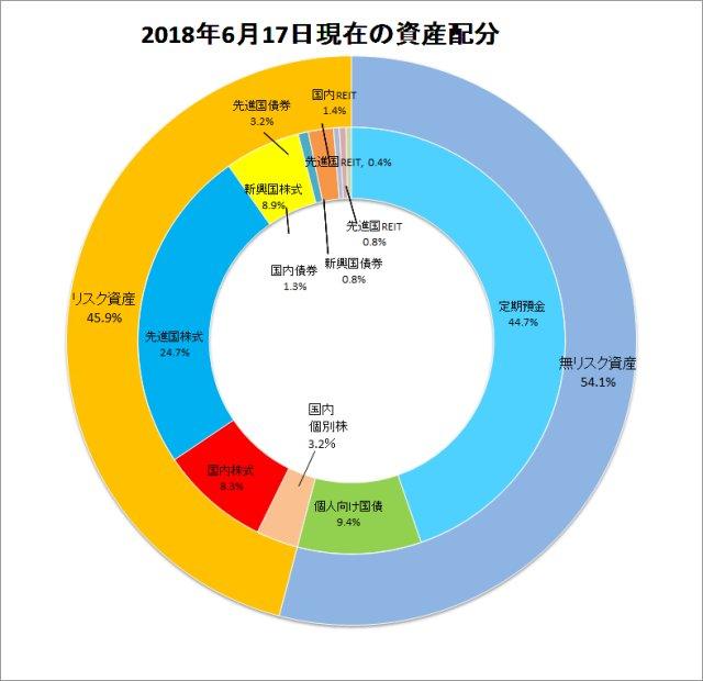資産配分ドーナツグラフ2018年6月