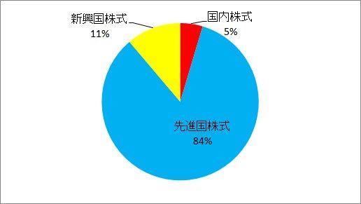 201806積立割合円グラフ