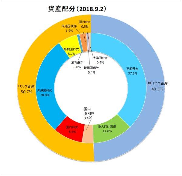 資産配分ドーナツグラフ2018年9月