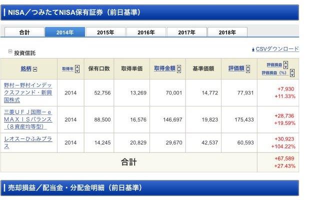 NISA2014保有銘柄