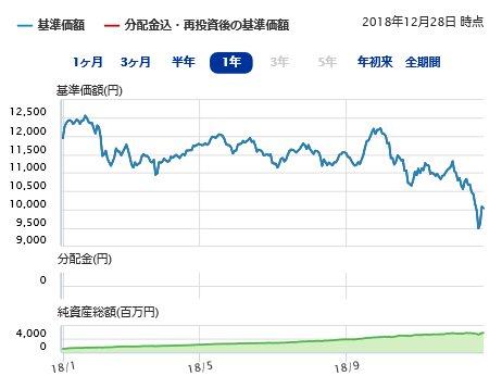 国内株式インデックスファンドのチャート2018