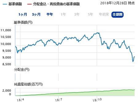 全世界株式(除く日本)インデックスファンド2018年チャート