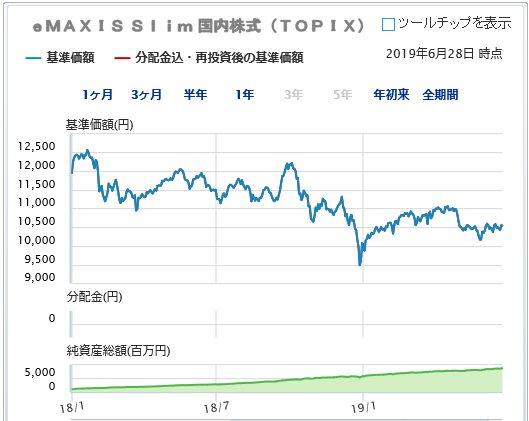 eMAXIS Slim topixインデックス投資信託 1年半の基準価額推移
