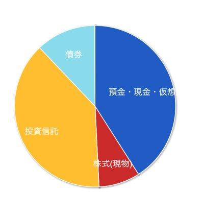 マネーフォワード資産内訳円グラフ