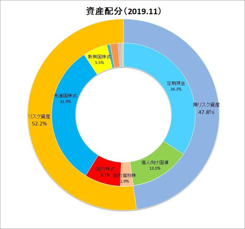 2019年11月資産配分ドーナツグラフ