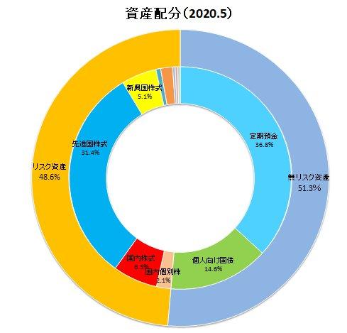 2020年5月資産配分